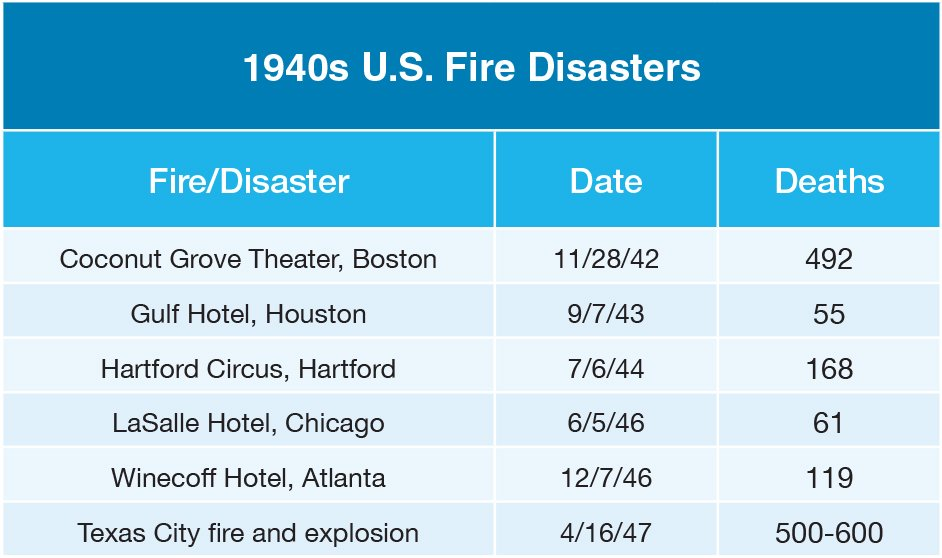 1940s U.S. Fire Disasters